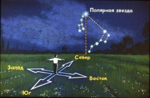 Как найти полярную звезду